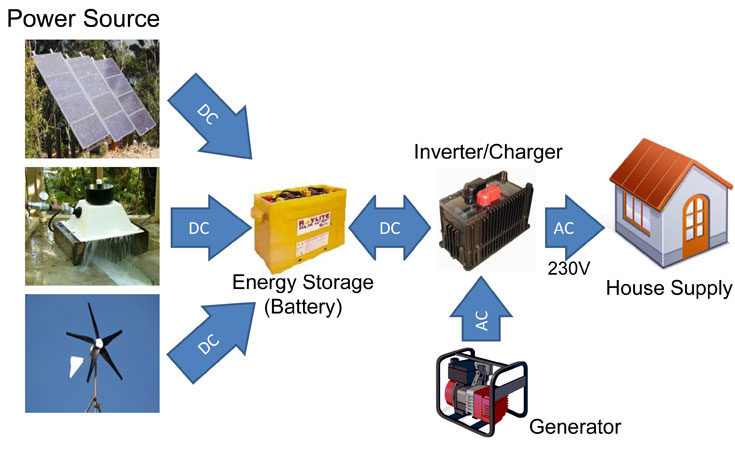 Off grid diagram